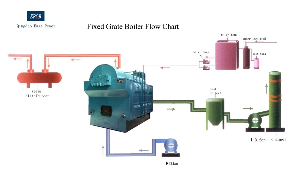 Fixed-Grate-Boiler-Fow-Chart